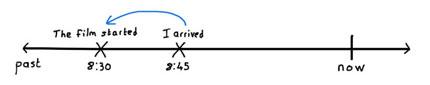 Временная линия