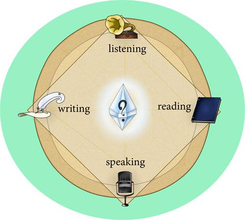 Что главное в изучении английского языка: мнение наших преподавателей