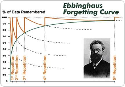 Кривая забывания Эббингауза. По вертикальной оси — процент закрепленного в памяти материала, по горизонтальной — количество повторений.
