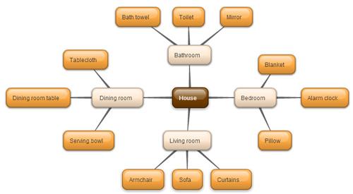 Технология Mind-map помогает легко запоминать слова