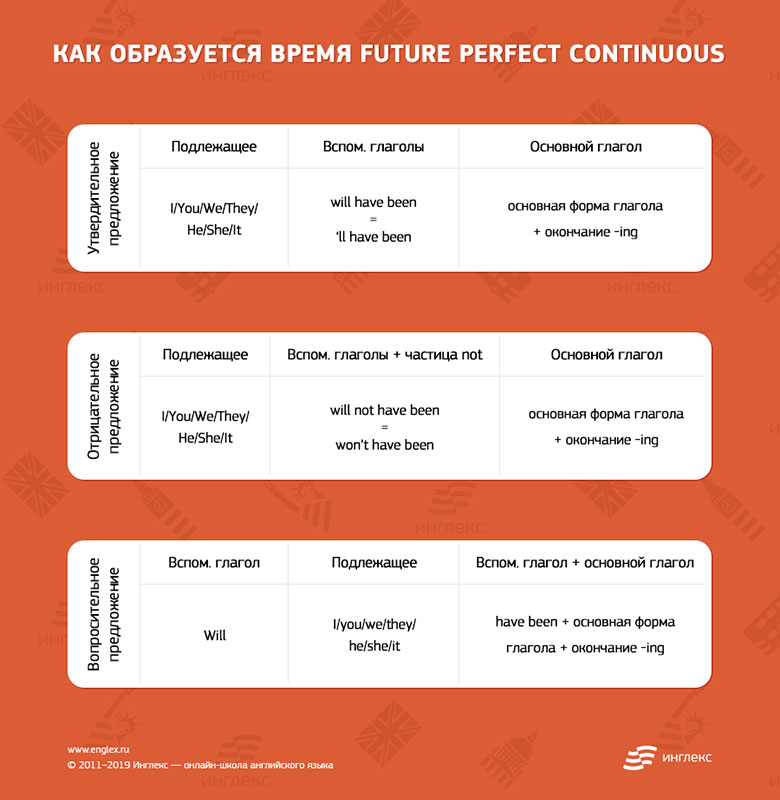 Образование Future Perfect Continuous