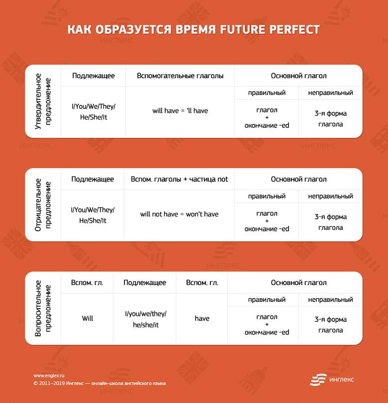 Как образуется Future Perfect