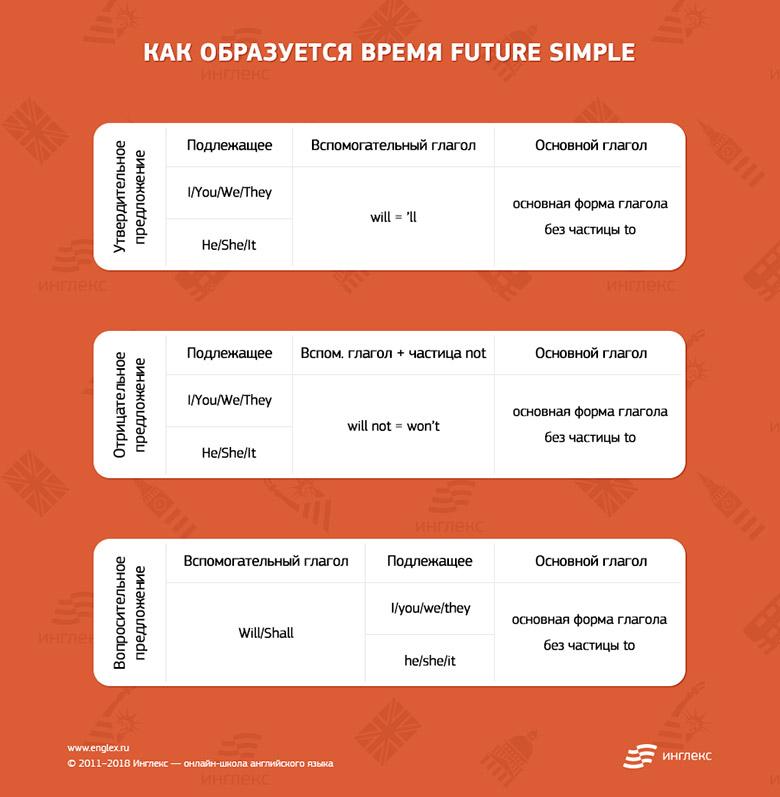Как образуется время Future Simple