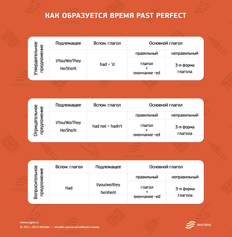 Как образуется время Past Perfect
