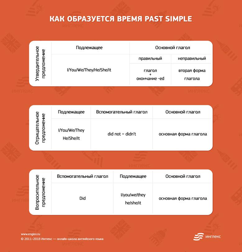 Как образуется время Past Simple