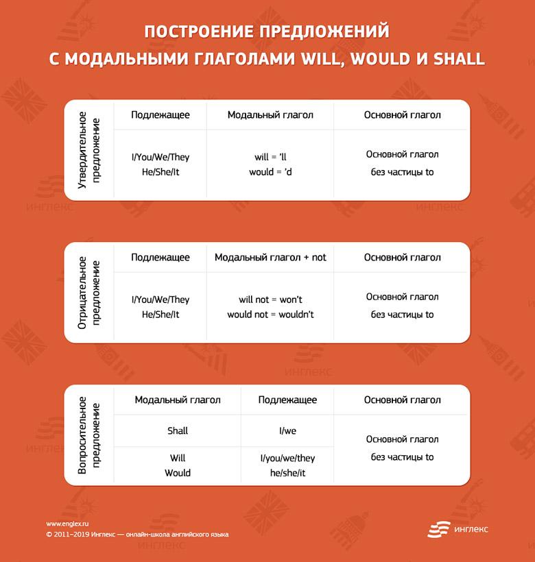 Построение предложений с модальными глаголами will, would и shall