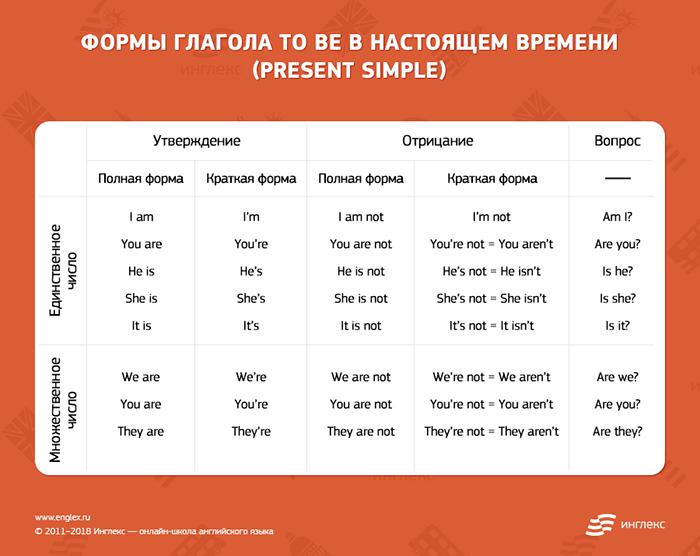 to be в Present Simple